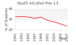 Alcohol Usage by Youths Under 13