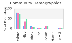 County Demographics