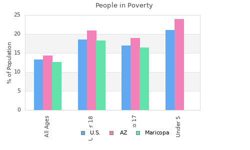 County Poverty Rates