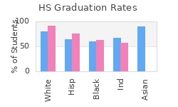 High School Graduation Rates